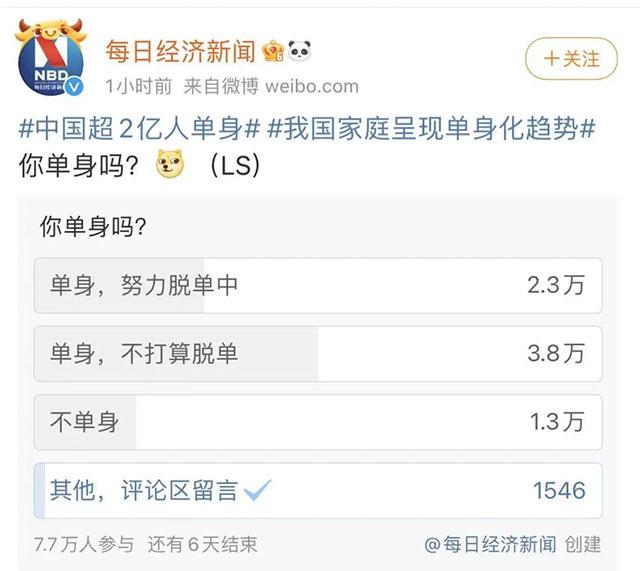 """""""中国超2亿人单身""""冲上热搜!"""